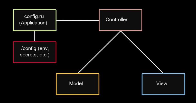 BasicRailsComponents