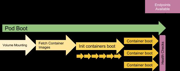 pod-boot-time-colt-mcanlis